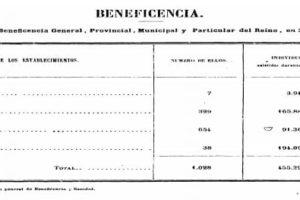 Resumen sobre beneficiencia (Anuario Estadístico 1859-1860, INE).